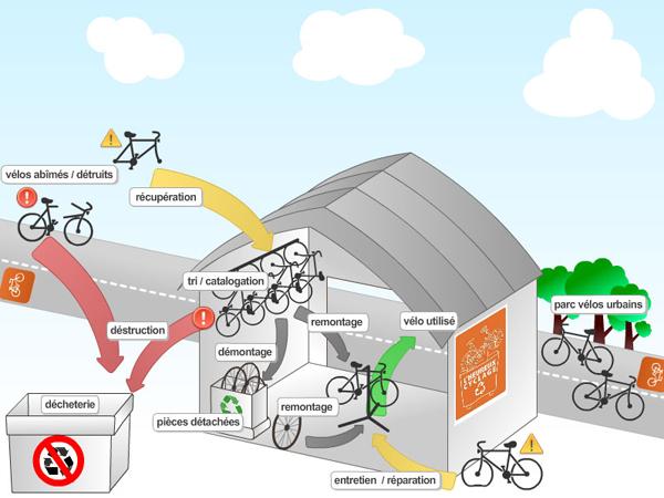 fonctionnement atelier vélo